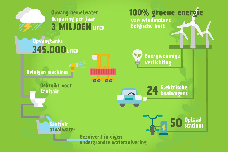 Groene initiatieven, port, haven, antwerpen, psa mpet ats, duurzaamheid, groen